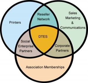 DTES-Circle